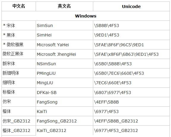 css中font-family的中文字体